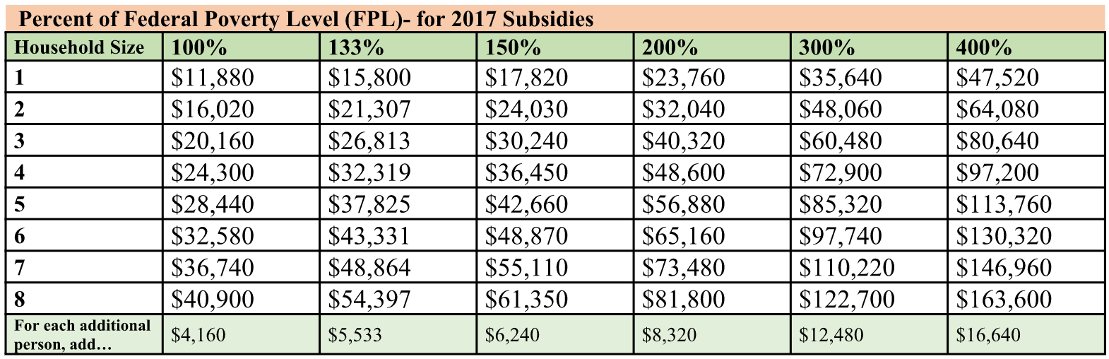 what poverty levels get tax credits for health insurance in 2018
